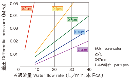 graph:Water flow rate
